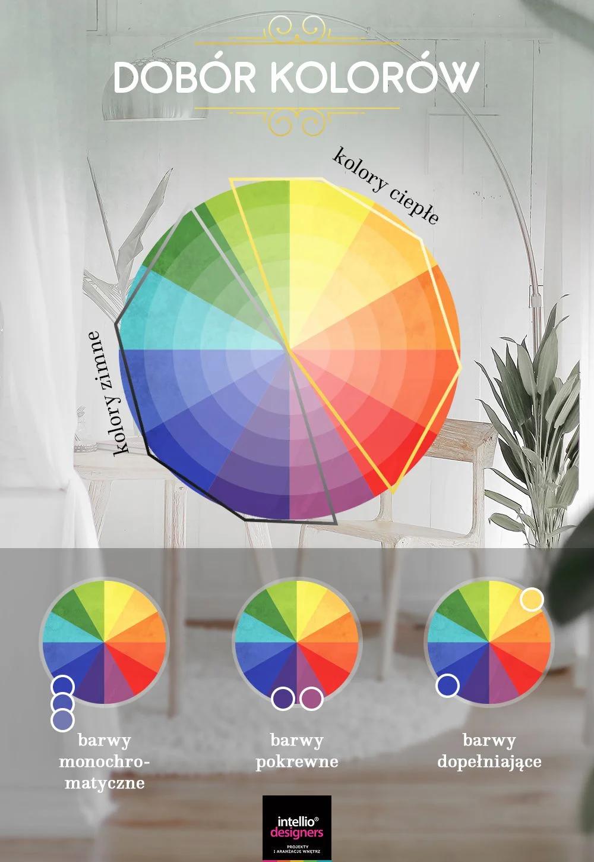 Projektowanie wnętrz - dobór kolorów ścian, wyposażenia wnętrz